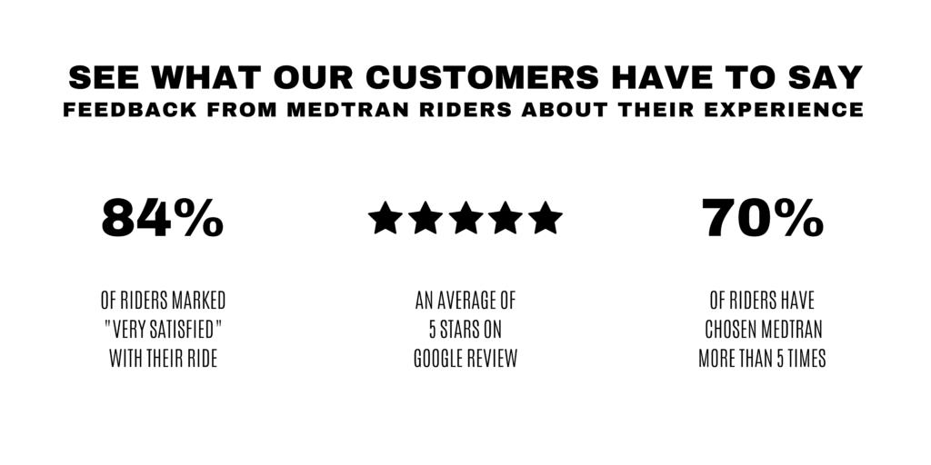 MedTran Customer Satisfaction